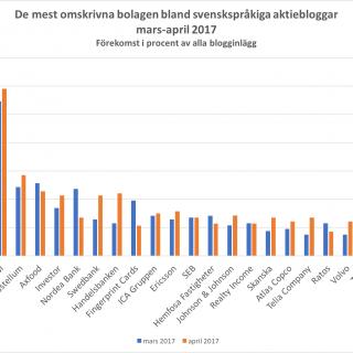 De mest omskrivna bolagen bland svenskspråkiga aktiebloggar mars-april 2017