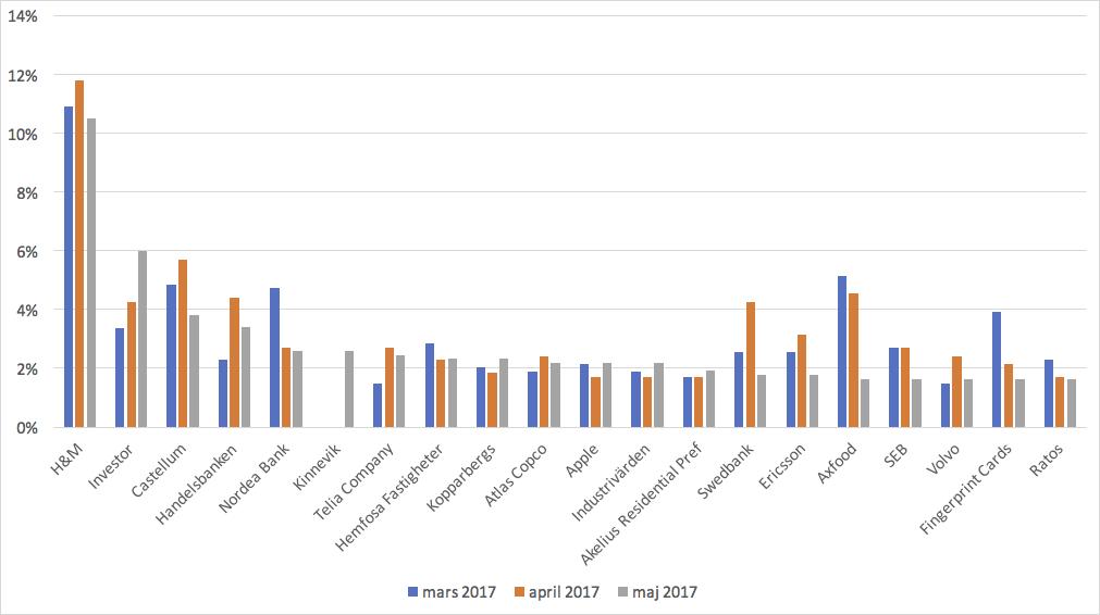 De 20 mest omskrivna aktierna i maj 2017 jämfört med april och mars.
