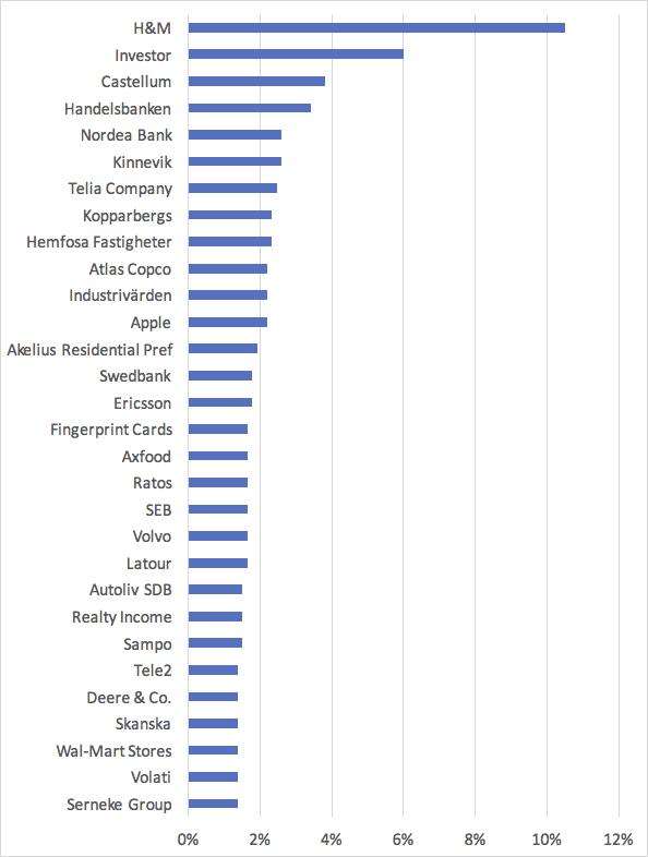 Topp 30 aktier på svenska aktiebloggar i maj 2017