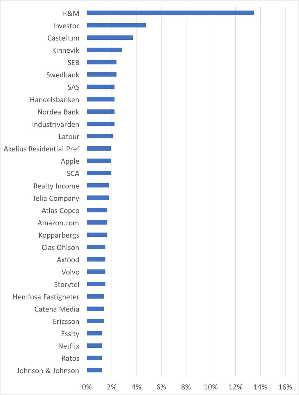 De 30 mest omskrivna bolagen i juni 2017 på svenska aktiebloggar
