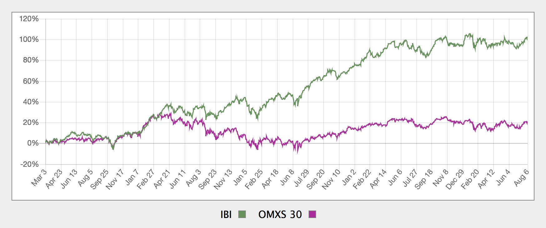 Investmentbolag jämfört med index OMXS30
