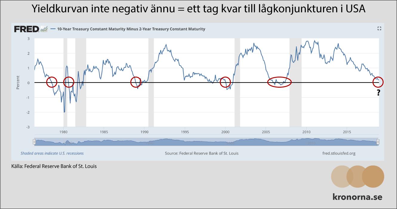 Yieldkurvan är inte negativ än