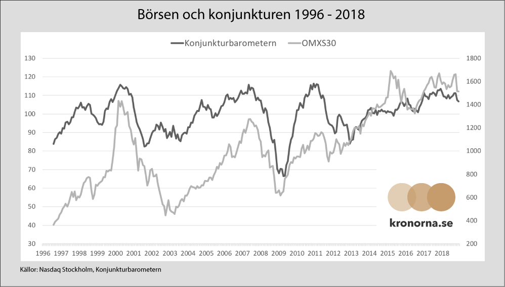 Börsen och konjunkturen 1996 - 2018