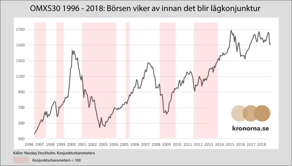 1996 - 2018: Börsen viker av innan det blir lågkonjunktur