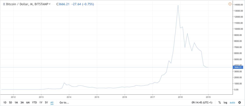 Bitcoin 2011-2019 med linjär skala
