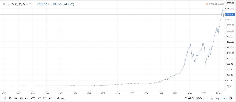 S&P500 1872-2019 med linjär skala