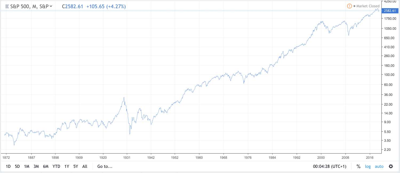 S&P500 1872-2019 med logaritmisk skala