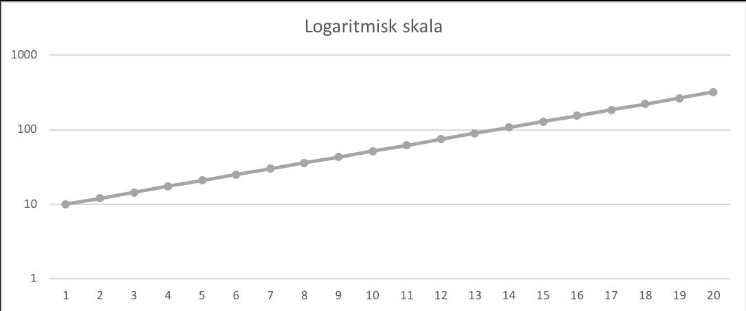 Logaritmisk skala