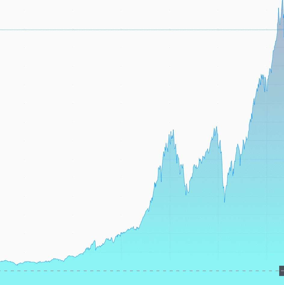 Kronorna logaritmisk vs linjär graf för aktier