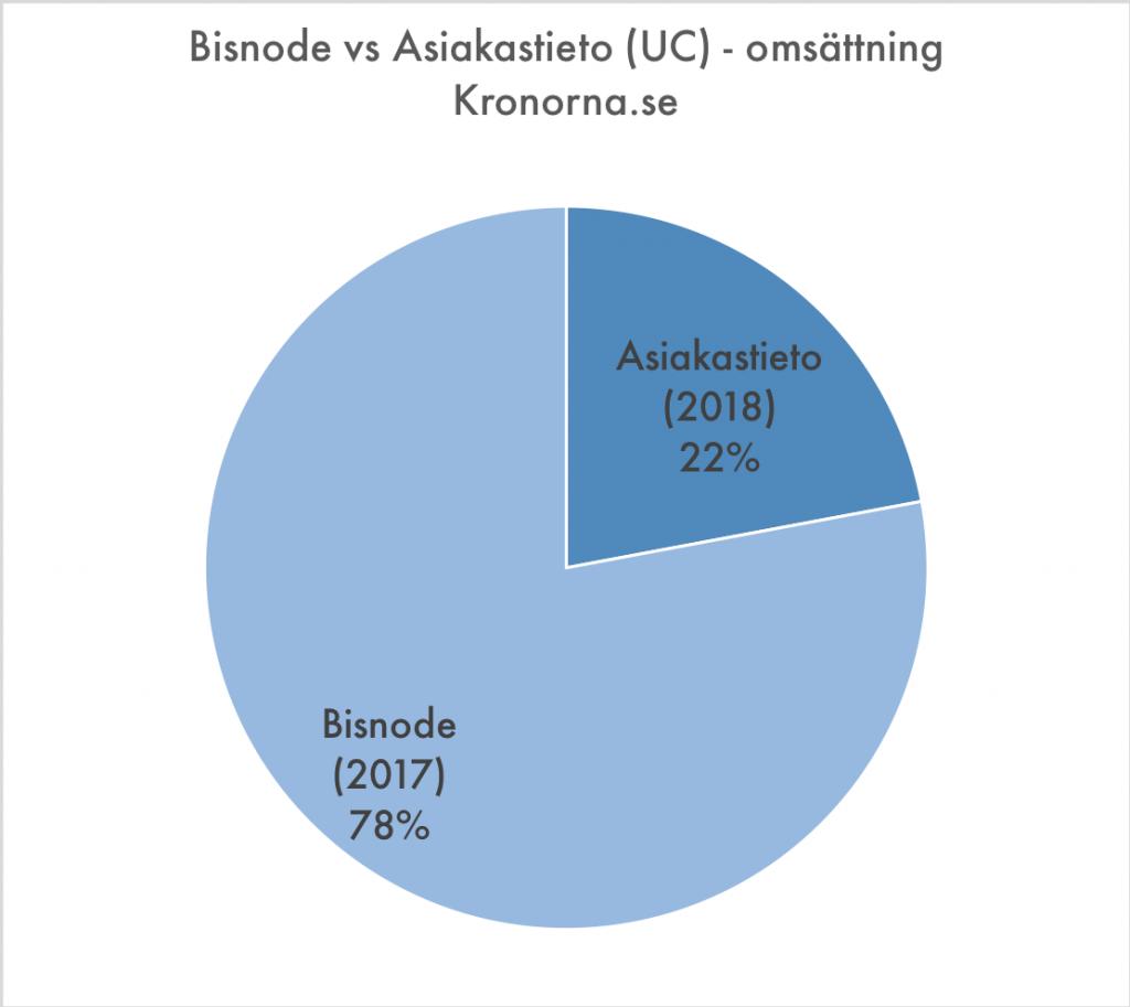 Bisnode och Asiakastieto - en jämförelse