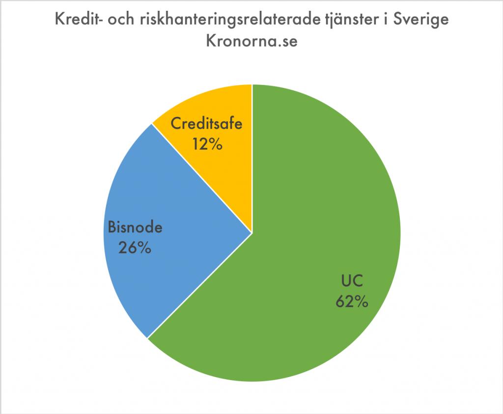 Marknaden för kreditupplysningar i Sverige