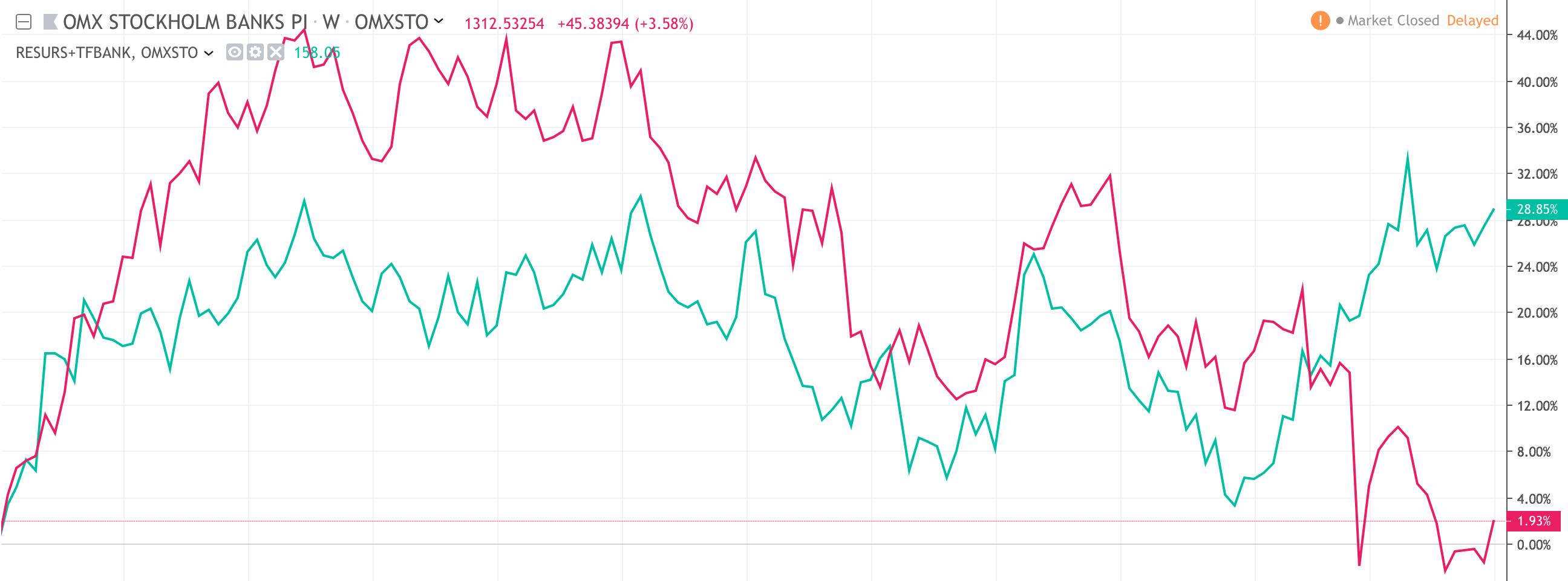 Nischbankerna i bankindexet kör om storbankerna. Juli 2016 t.o.m. juni 2019.
