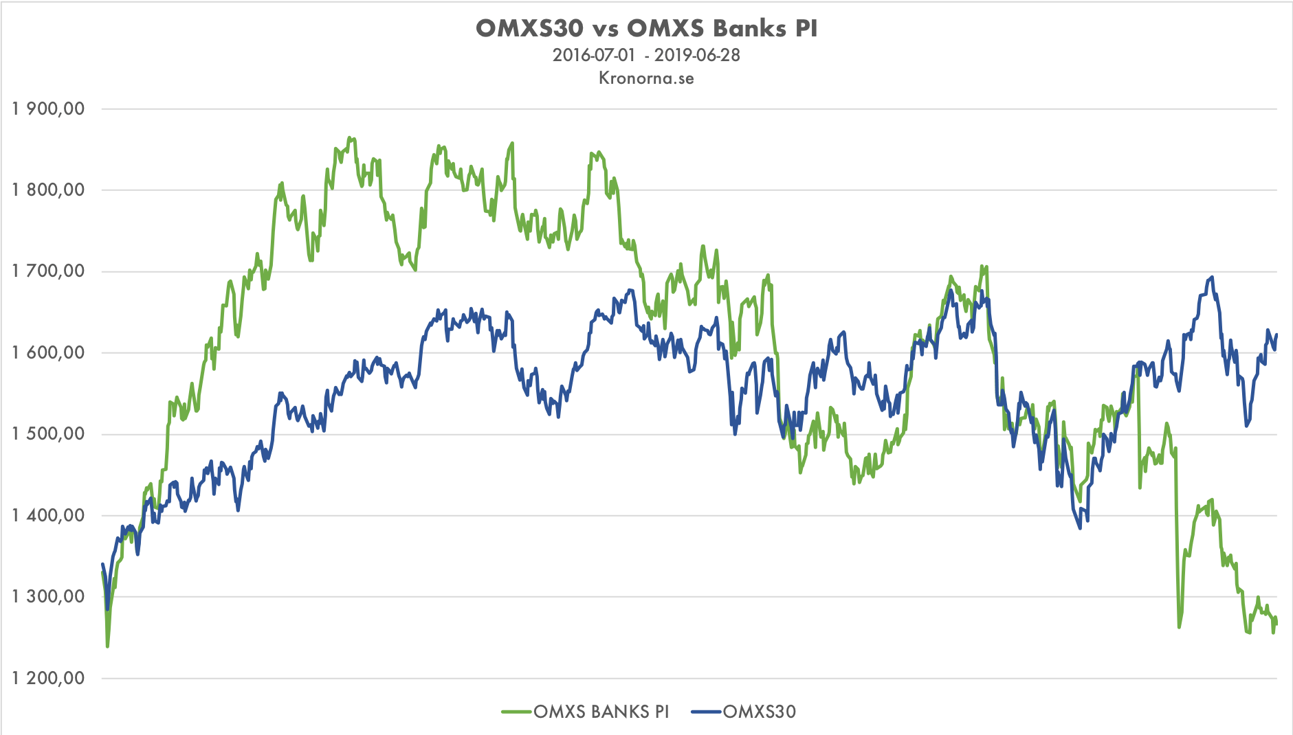 OMXS30 vs OMXS Banks PI 2016-2019