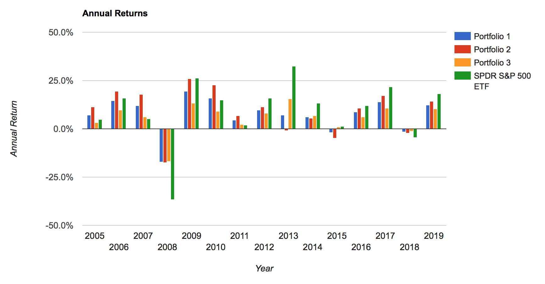 Utveckling per år för de olika portföljerna.