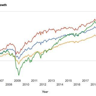 S&P-500 jämfört med tre portföljer med lägre risk. 2005-2019.