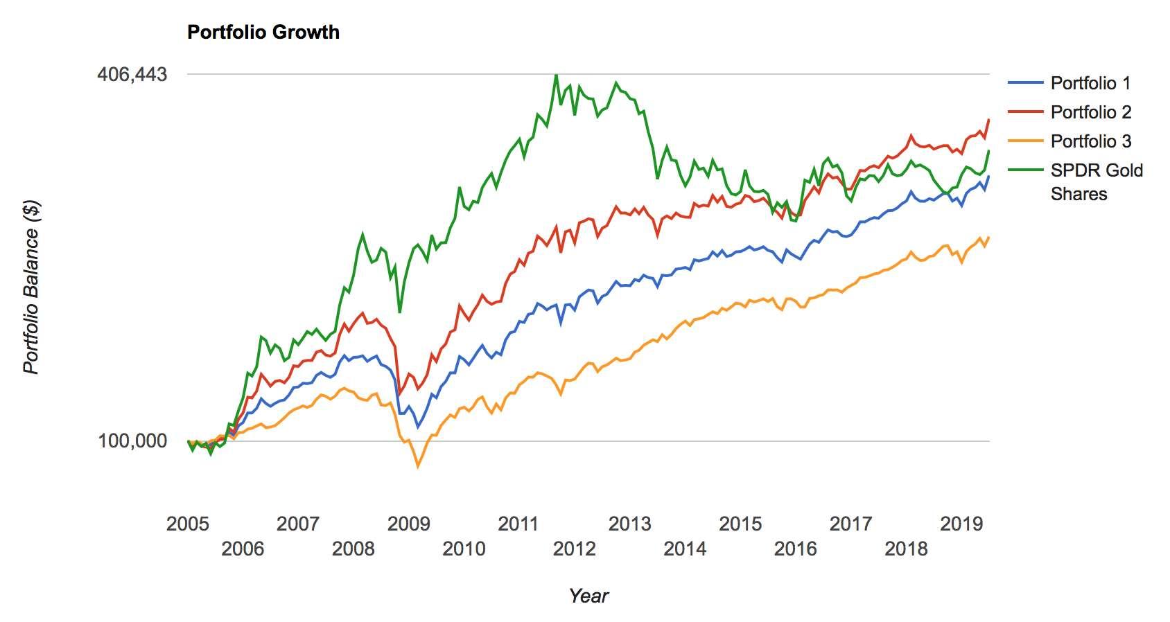 Våra tre portföljer med guld som jämförelseindex. 2005-2019. Logritmisk skala.