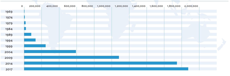 Stark tillväxt för fakturaköp och fakturabelåning på globalnivå sedan 1969.