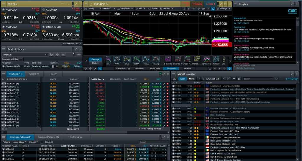 CMC Markets CFD-plattform