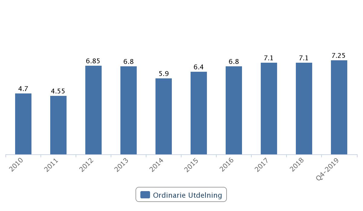 Utdelningar i Gjensidige 2010 – 2019