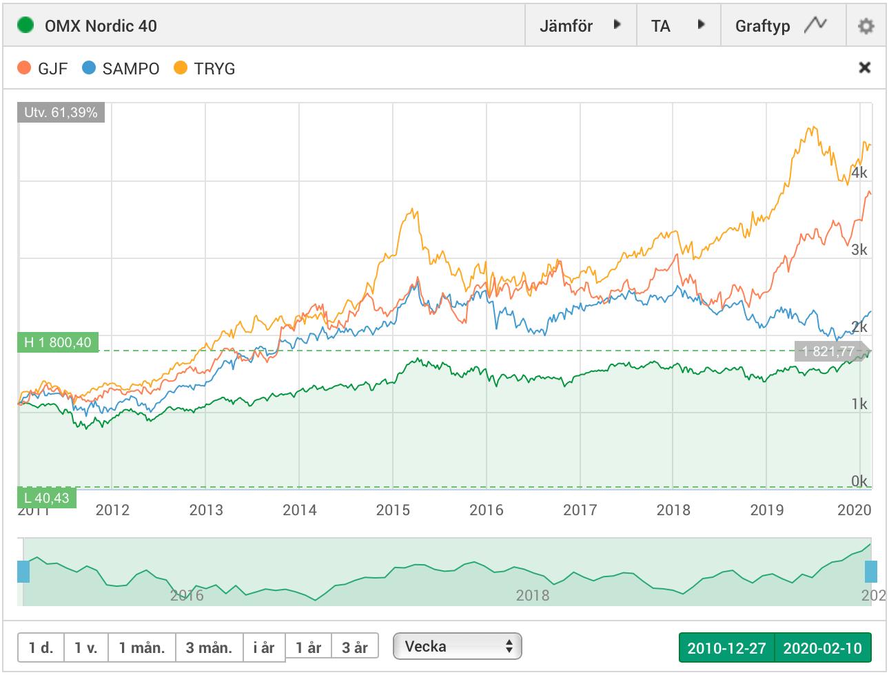 Försäkringsbolag i Norden - jämförelse av aktiekurs