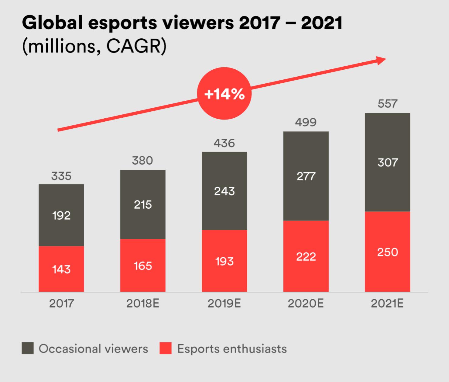 Antal tittare inom e-sport ökar kraftigt.