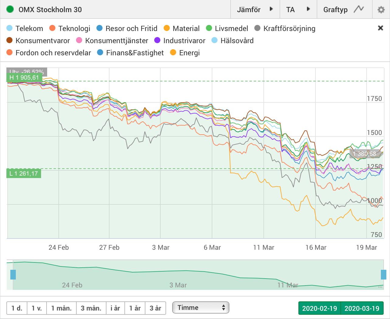 Stockholmsbörsen en månad med Corona
