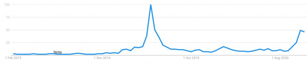 Google Trends - intresse för Bitcoin 2015 - 2021