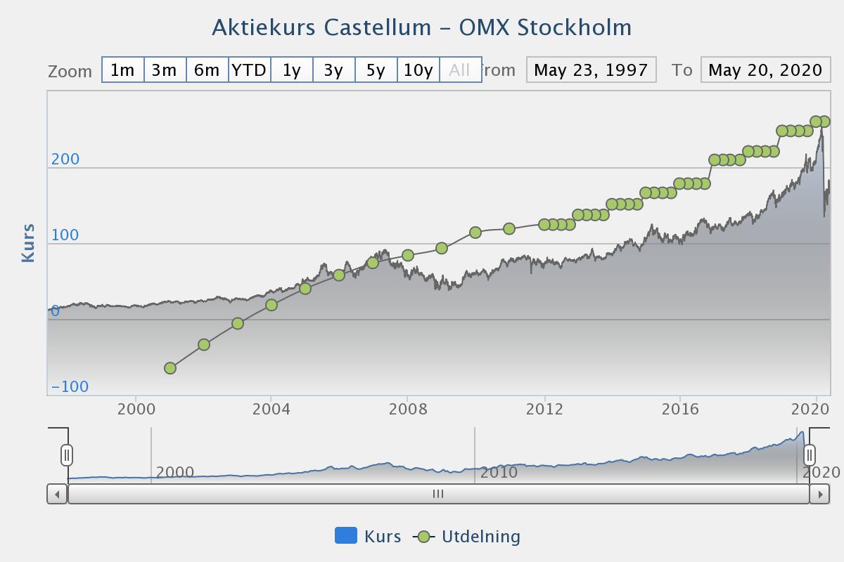Utdelningshistorik i Castellum aktie 2000 - 2020