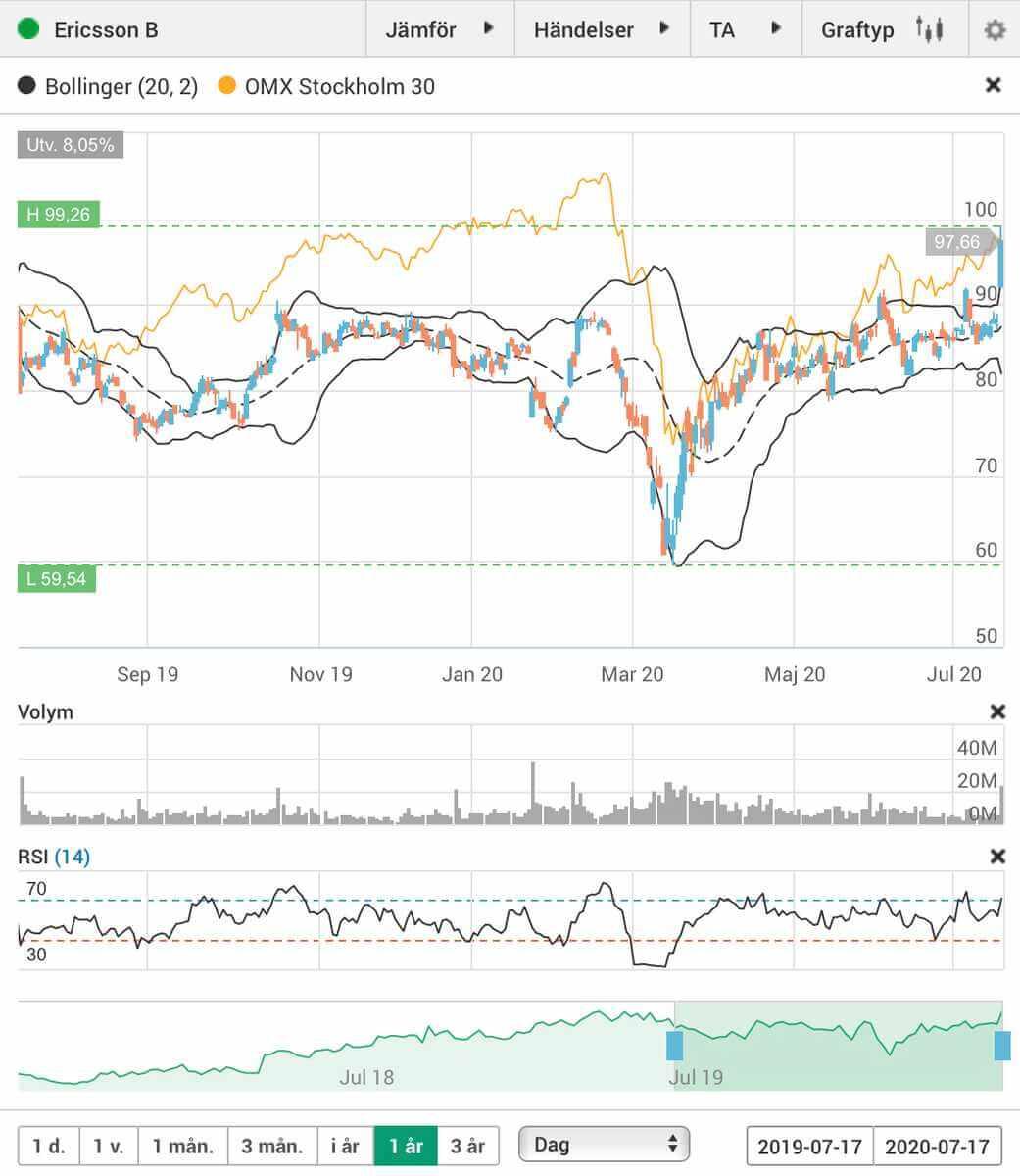 Avanza - skärmdump med RSI, Bollingerband och volym för trading