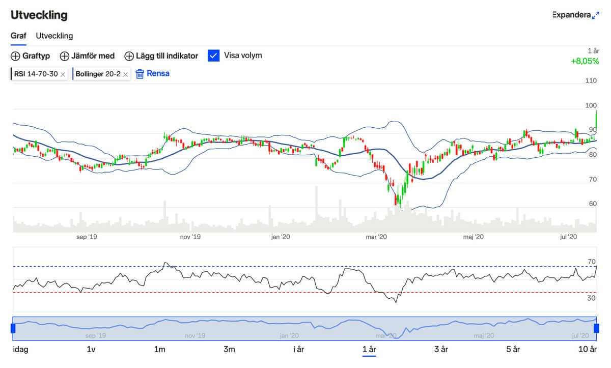 Nordnet - skärmdump som visar tekniska indikatorer för trading