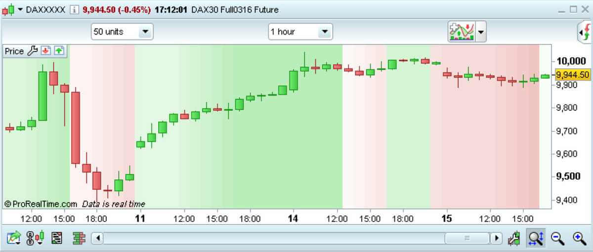 ProRealTime - skärmdump som visar hur man kan skapa egna tekniska indikatorer i tradingprogrammet.