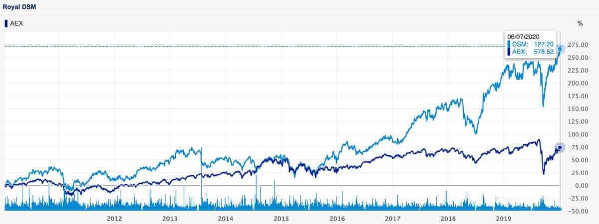 Royal DSM aktiekurs 2010 - 2020