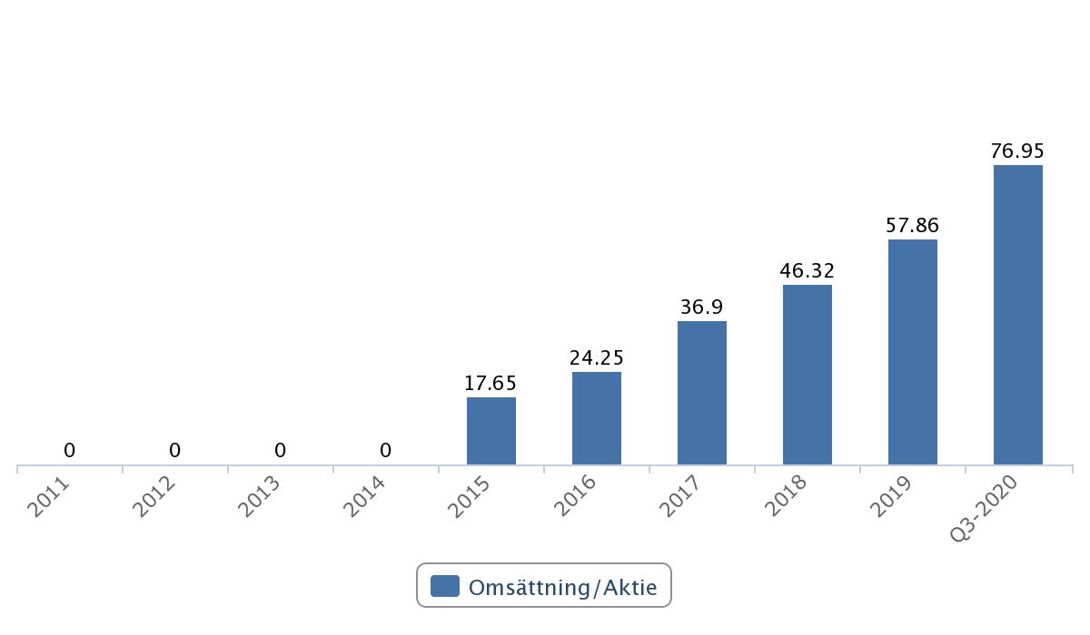 Omsättningstillväxt i BHG