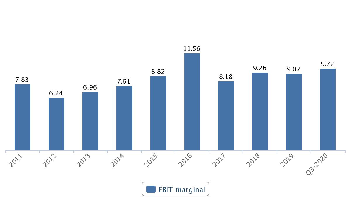 EBIT-marginal i Inwido aktie