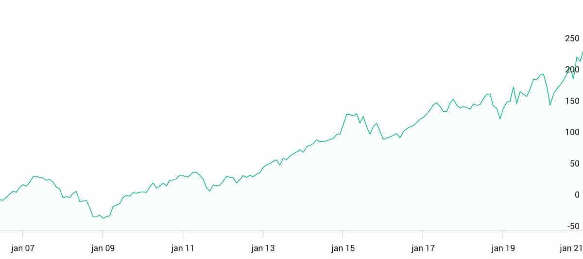 Tjäna pengar på aktier och fonder online - indexfonden Avanza Zero