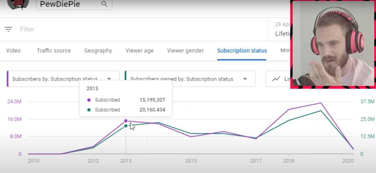 Tjäna pengar online med YouTube