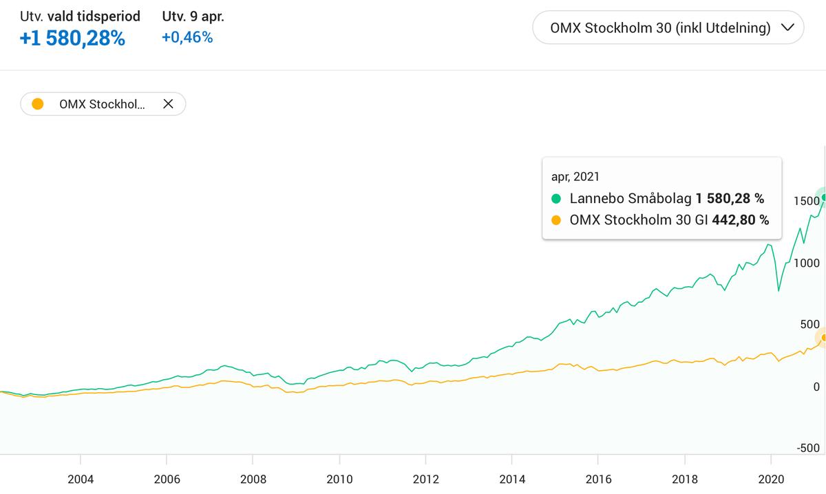 Kurs i fonden Lannebo Småbolag vs OMXS30